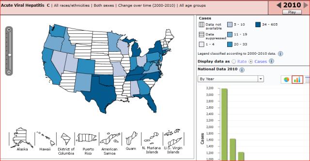CDC Atlas