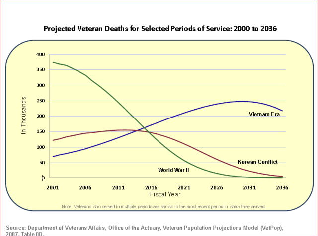 projected veteran deaths