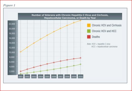 hcv death by year
