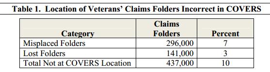 folders lost