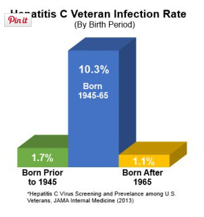 Veterans born in 1954 had the highest infection rate at 18.4 percent.