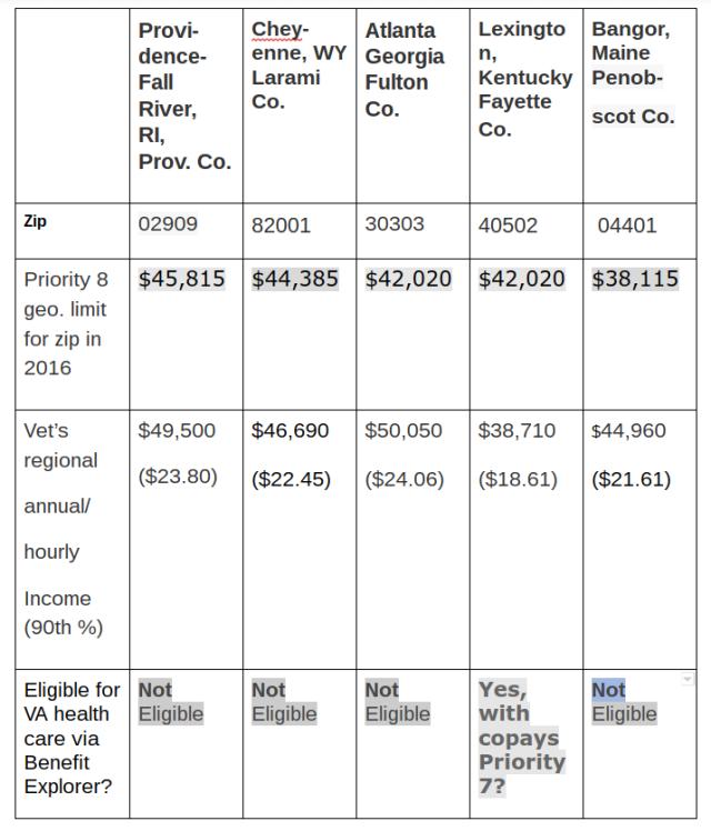 vet-income